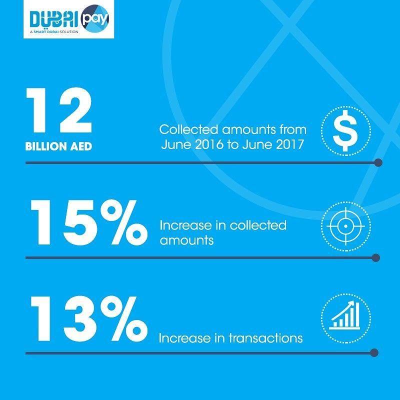 Dubaipay transactions